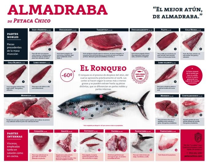 Partes atún rojo de almadraba